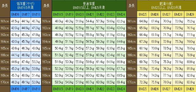 BMIの早見表(一部)
