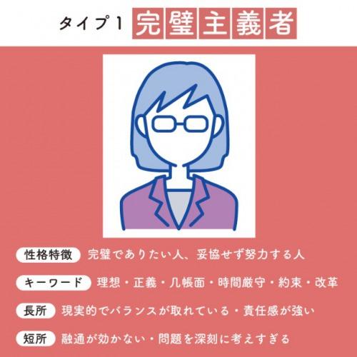 エニアグラム性格診断「タイプ1:完全主義者」